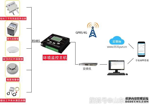 配(pei)電(dian)房智能環境監控平(ping)台的解決方案