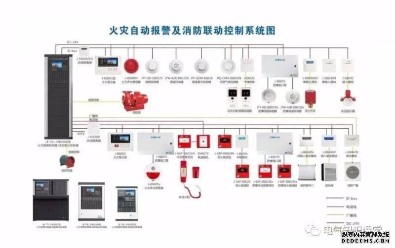 門禁系統與消防火警系統和視(shi)頻監控系統如(ru)何(he)聯動?