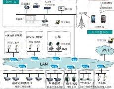 万博官网登录手机版本小区解决方案